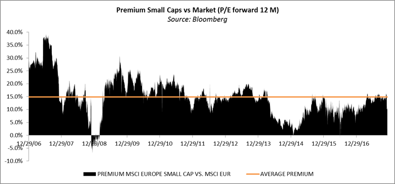 Premium Small Caps vs Market